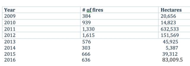ontaro-fire-stats