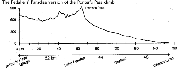 Pedallers' Paradise version of the Porter Pass climb and more