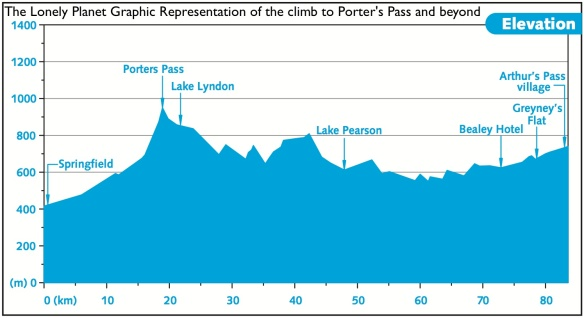 The Lonely Planet Representation of the climb to Porter's Pass and onward