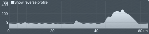 graphical profile of the 60-km Otago Peninsula Route