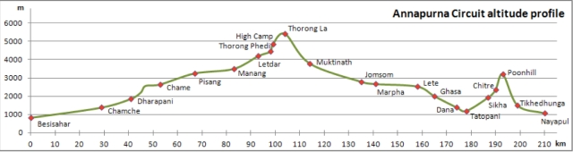 Annapurna Circuit altitude gain graph