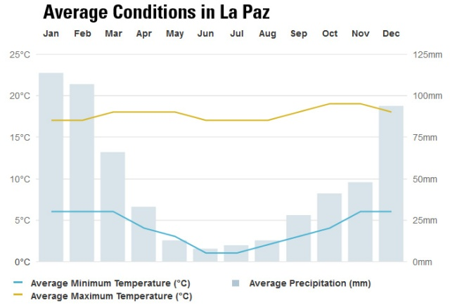 La Paz temperature range and rainfall