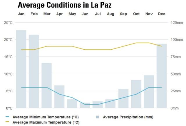 La Paz temperature range and rainfall