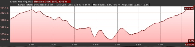 Day 1 - Distance and elevation