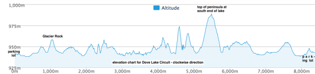 dove-lake-circuit-elevation-chart